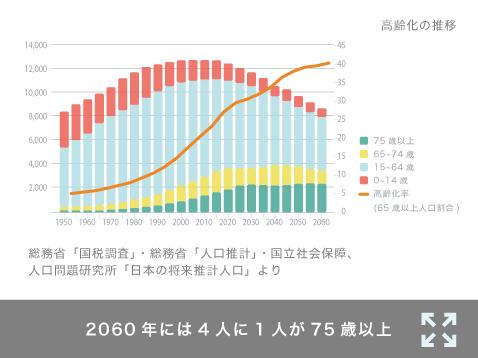 2060年には4人に1人が75歳以上